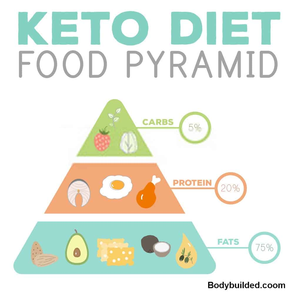 what is a keto food pyramid?